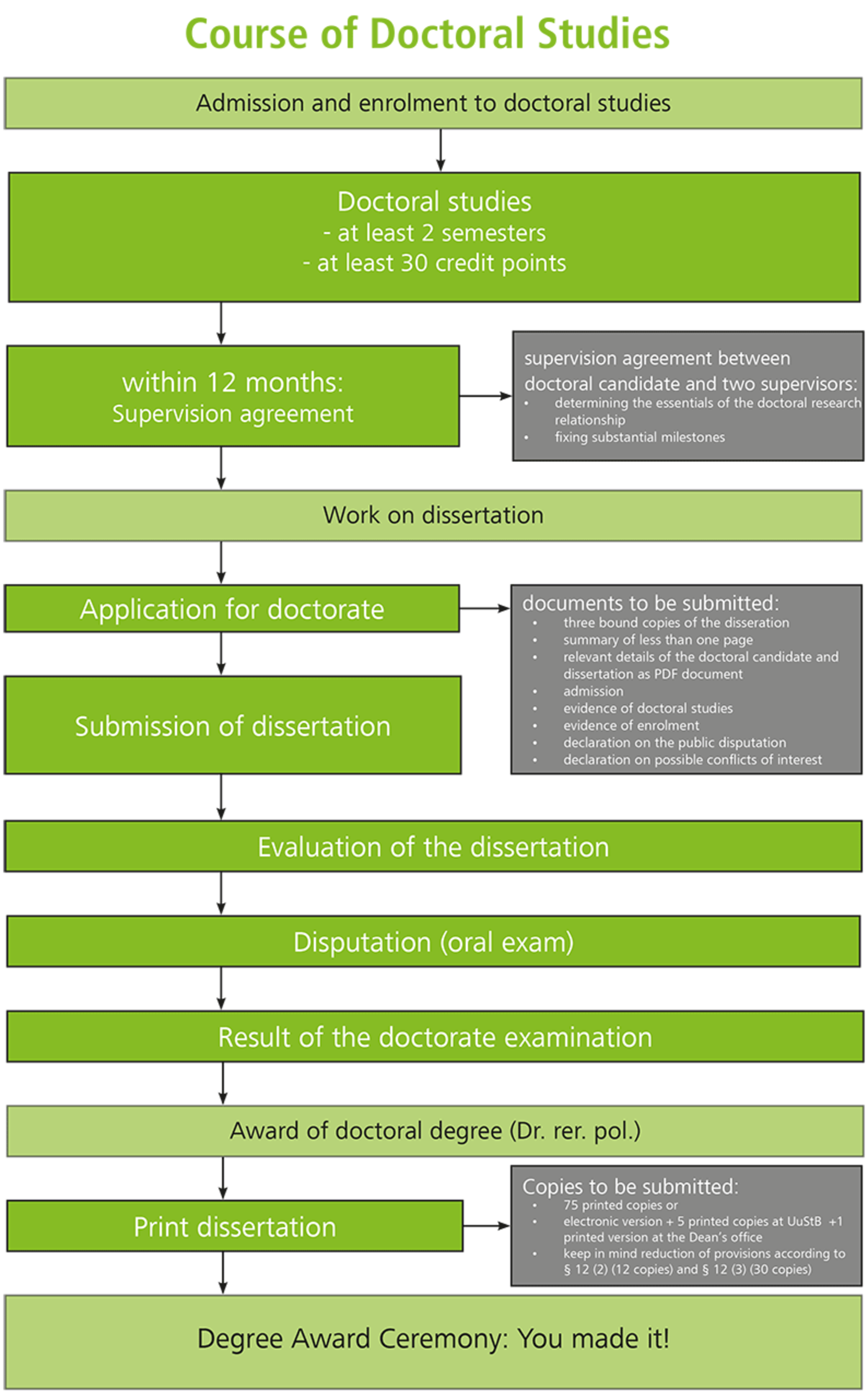 Overview graphic of th ecours of doctoral studies at cgs